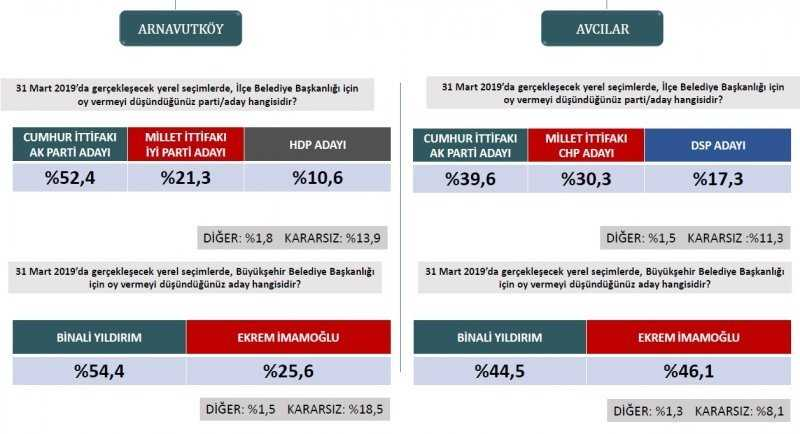 Se%C3%A7im+anketlerinde+son+durum%21;+%C4%B0%C5%9Fte+31+Mart+i%C3%A7in+son+se%C3%A7im+anketi...