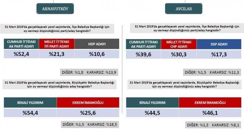 Se%C3%A7im+anketlerinde+son+durum%21;+İşte+31+Mart+i%C3%A7in+son+se%C3%A7im+anketi...