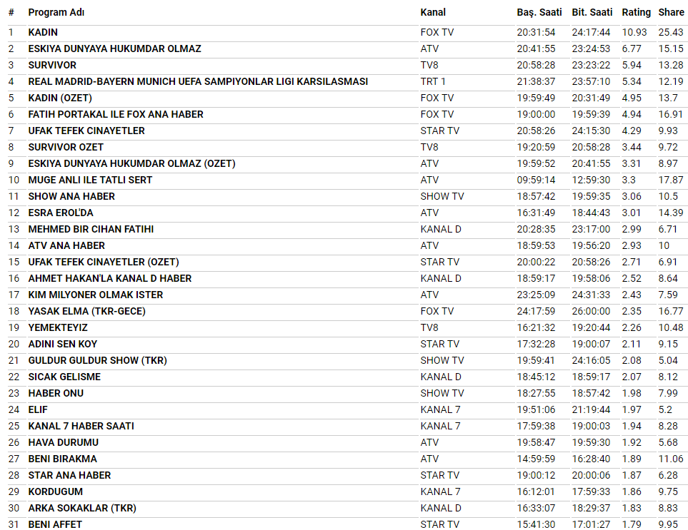 1 Mayıs Reyting Sonuçları Açıklandı