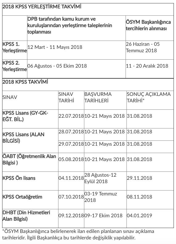 ösym Son Dakika Kpss 2018 Tercih 1 Yerleştirme 2 Yerleştirme